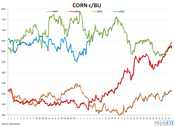 WEEKLY COMMODITY CHARTBOOK - corn11