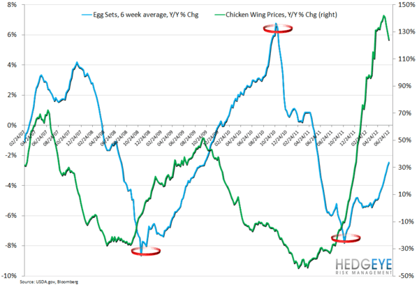 WEEKLY COMMODITY CHARTBOOK - egg sets wing prices