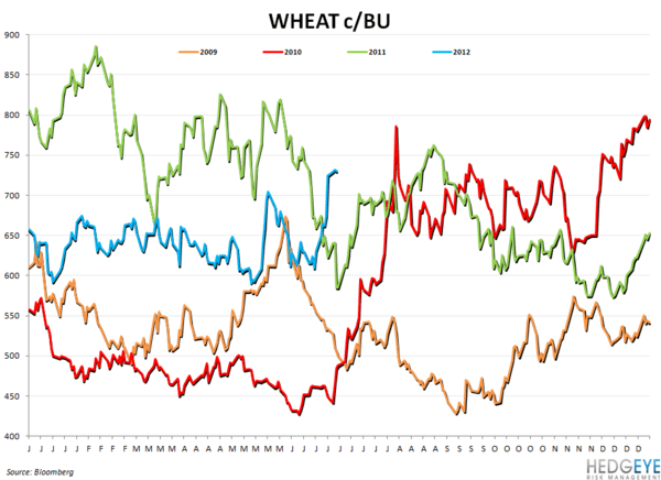WEEKLY COMMODITY CHARTBOOK - wheat1