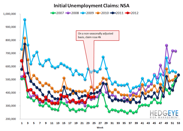 REVISIONS MASK SEASONALLY ADJUSTED INITIAL CLAIMS TREND - NSA