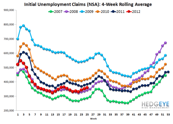 REVISIONS MASK SEASONALLY ADJUSTED INITIAL CLAIMS TREND - NSA rolling