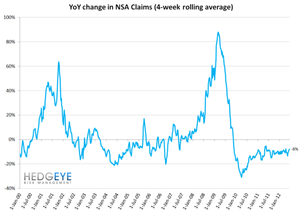 REVISIONS MASK SEASONALLY ADJUSTED INITIAL CLAIMS TREND - YoY