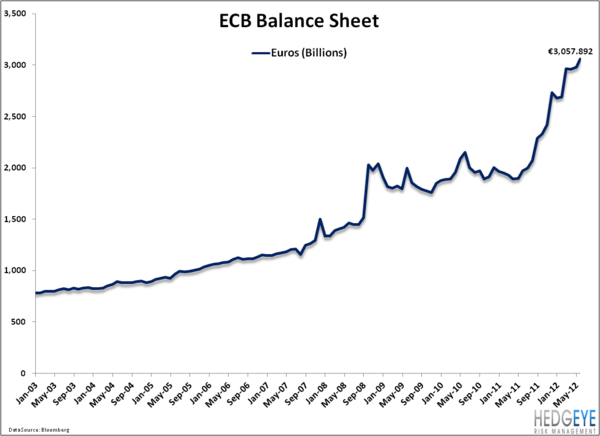 RACE TO THE BOTTOM: The Fed vs The ECB - ECB balancesheet