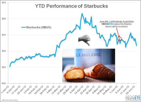 SBUX: The $100 Million Question - SBUX bread