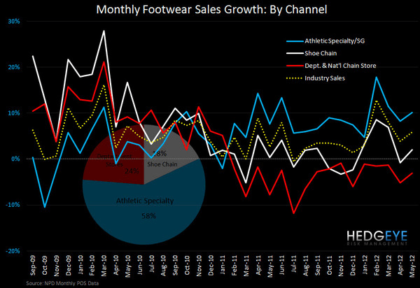 FL: Going The Distance  - FL growthchart