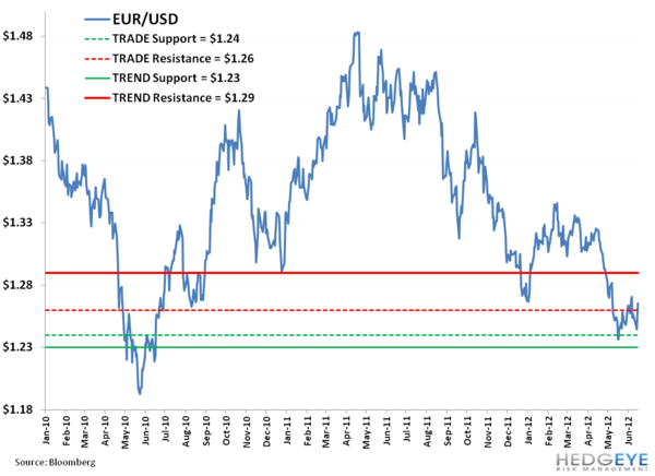 "Weekly European Monitor: ""Not in my Lifetime""  - GGG. EUR USD"