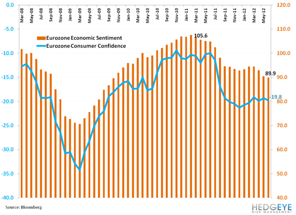 "Weekly European Monitor: ""Not in my Lifetime""  - ggg. euro consumer"