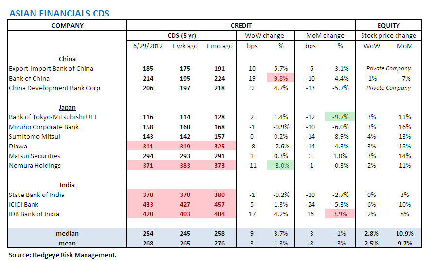 MONDAY MORNING RISK MONITOR: SPANISH & ITALIAN BANKS GO ONE WAY WHILE SOVEREIGNS GO THE OTHER - Asia CDS