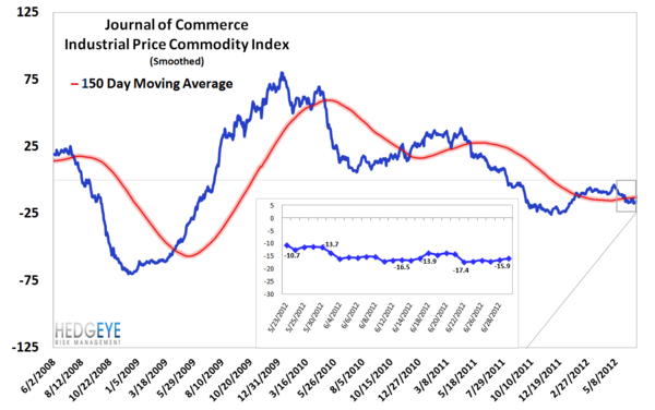MONDAY MORNING RISK MONITOR: SPANISH & ITALIAN BANKS GO ONE WAY WHILE SOVEREIGNS GO THE OTHER - JOC