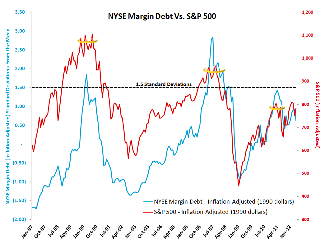 MONDAY MORNING RISK MONITOR: SPANISH & ITALIAN BANKS GO ONE WAY WHILE SOVEREIGNS GO THE OTHER - Margin Debt