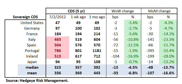 MONDAY MORNING RISK MONITOR: SPANISH & ITALIAN BANKS GO ONE WAY WHILE SOVEREIGNS GO THE OTHER - Sov CDS