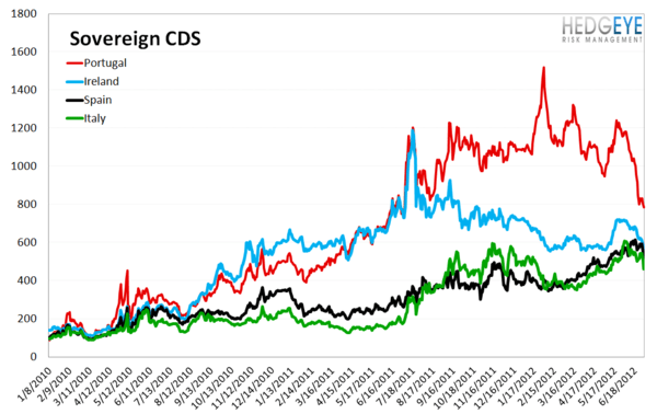 MONDAY MORNING RISK MONITOR: SPANISH & ITALIAN BANKS GO ONE WAY WHILE SOVEREIGNS GO THE OTHER - Sov CDS 1