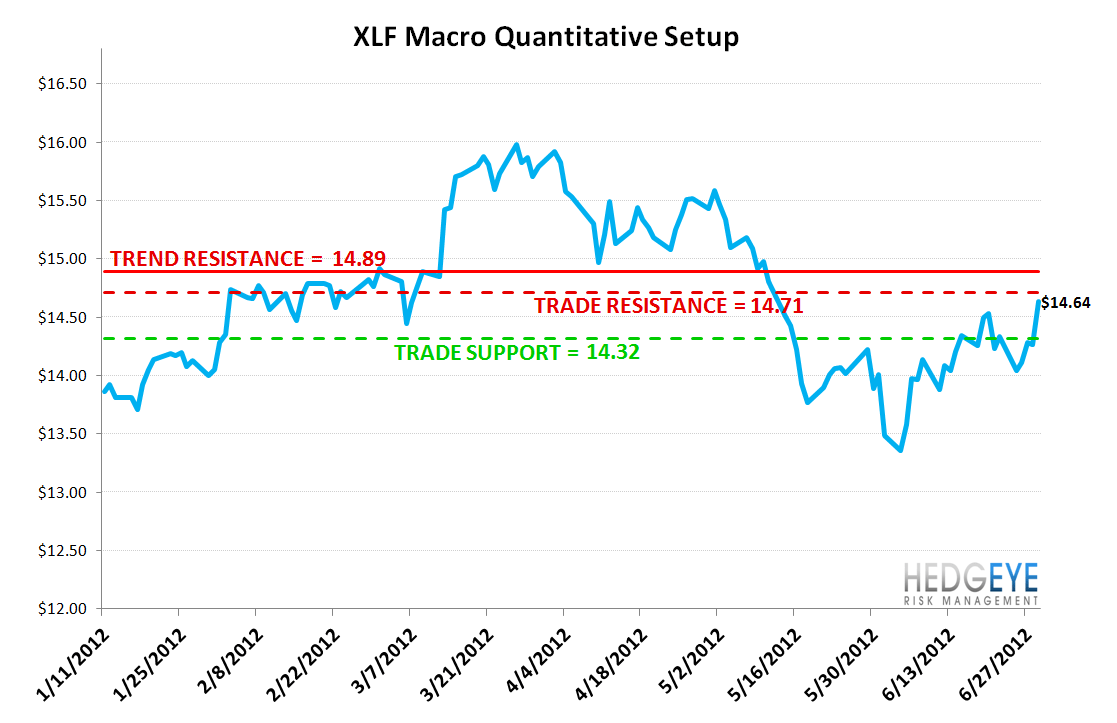 MONDAY MORNING RISK MONITOR: SPANISH & ITALIAN BANKS GO ONE WAY WHILE SOVEREIGNS GO THE OTHER - XLF 2