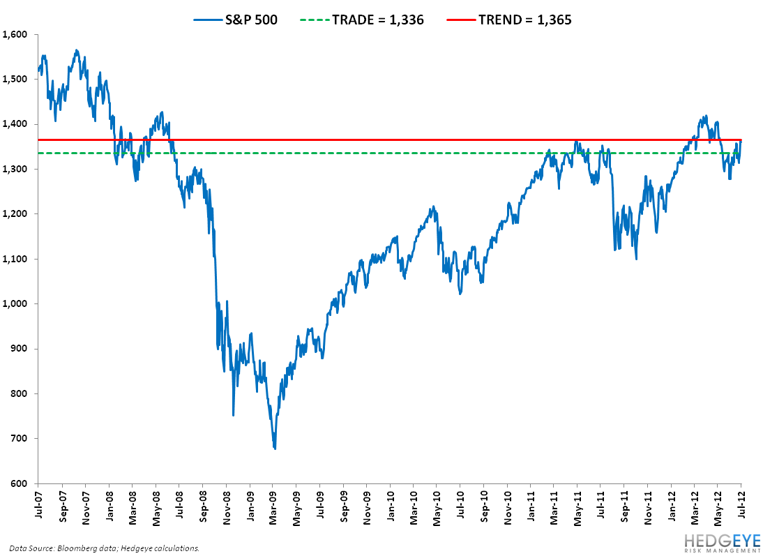 GROWTH SLOWING: SP500 LEVELS, REFRESHED - 1