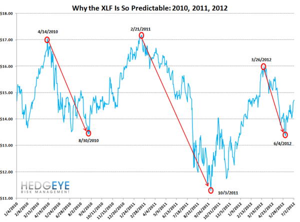 XLF: The Cycle Repeats Itself - XLF Predictable