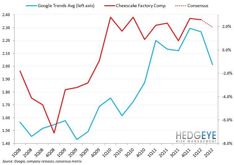CAKE: ICSC SHOWING DOWNSIDE IN COMPS - cake google trends
