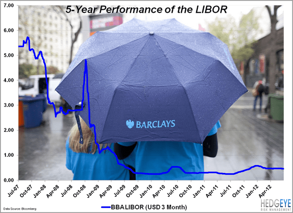 BANKS: The New Criminals - LIBOR 5yr