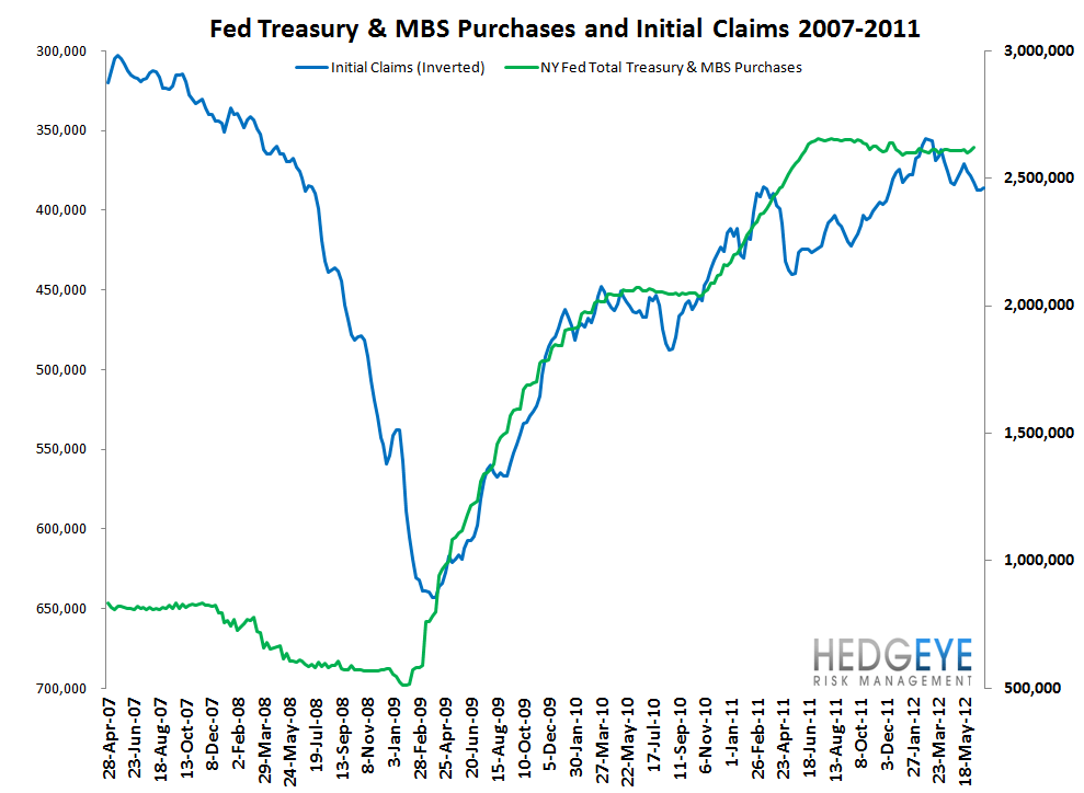 INITIAL CLAIMS: FORD DRIVES CLAIMS LOWER - Fed