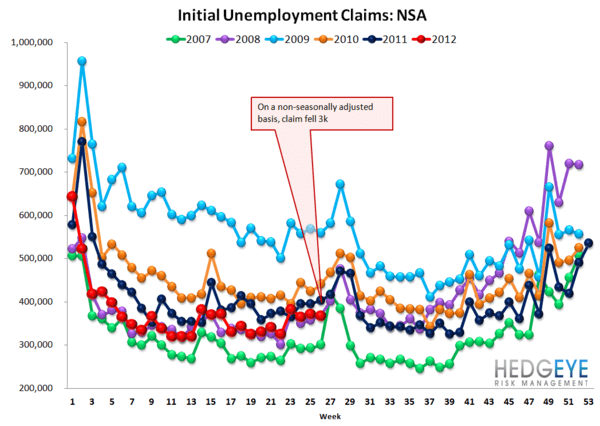 INITIAL CLAIMS: FORD DRIVES CLAIMS LOWER - NSA