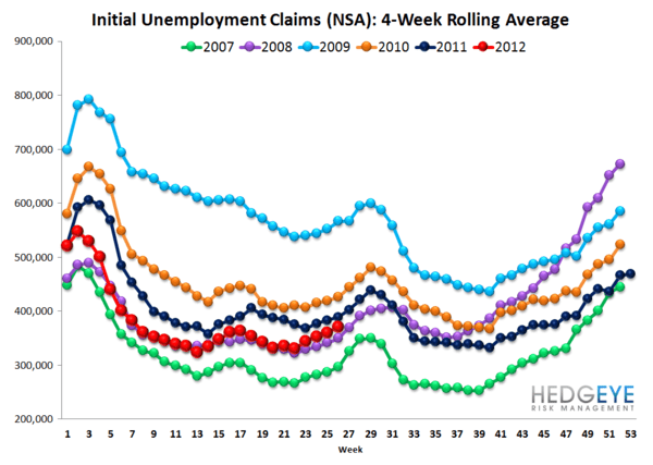 INITIAL CLAIMS: FORD DRIVES CLAIMS LOWER - NSA rolling