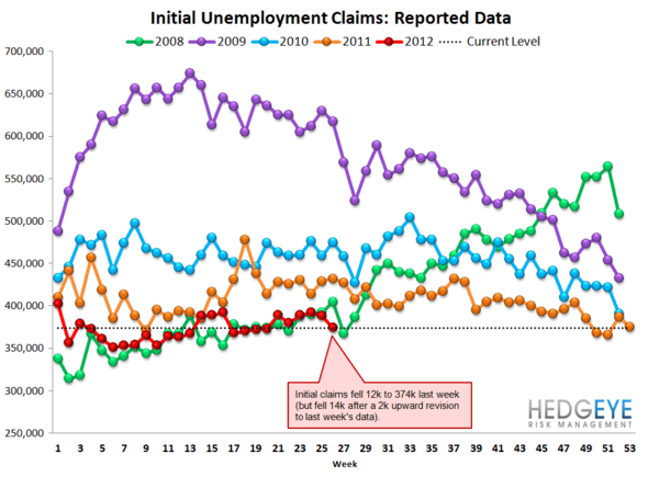 INITIAL CLAIMS: FORD DRIVES CLAIMS LOWER - Raw