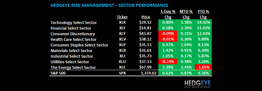 THE HEDGEYE DAILY OUTLOOK - sector table