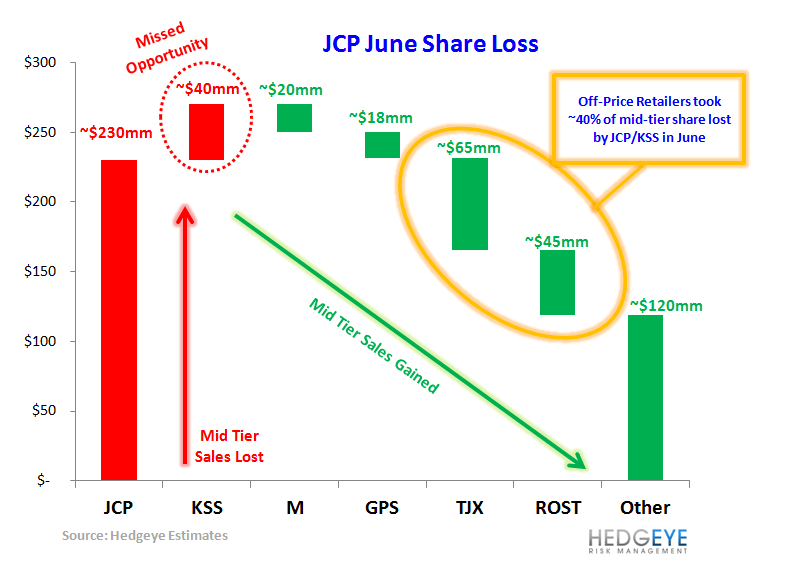 HedgeyeRetail Visual: Mid-Tier Share Shift - JCP share loss