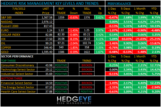 THE HEDGEYE DAILY OUTLOOK - levels