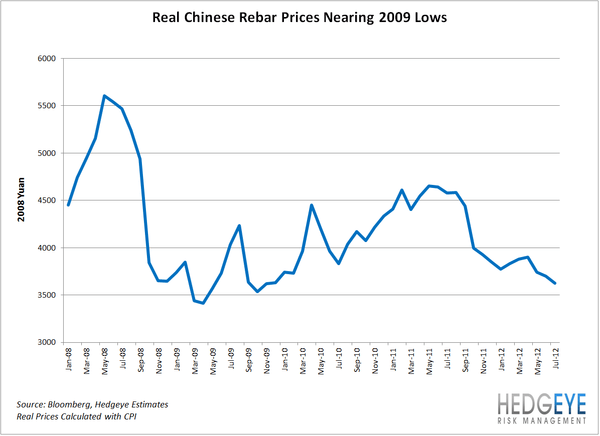 REBAR: Big Trouble In Little China - CHINA RebarPrices