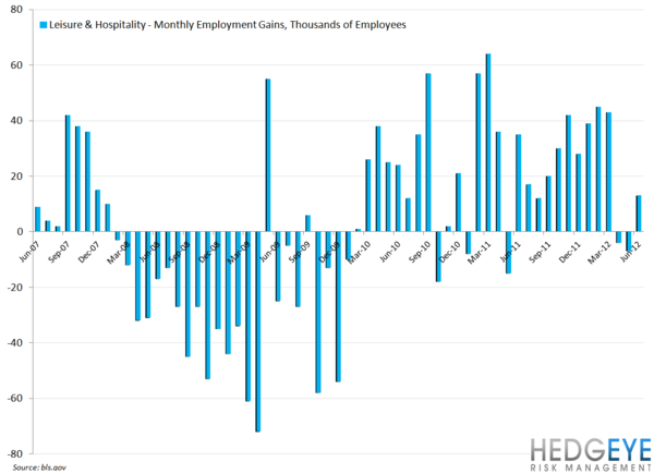 EMPLOYMENT DATA: NEAR-TERM POSITIVE FOR RESTAURANT STOCKS - leisure   hospitality
