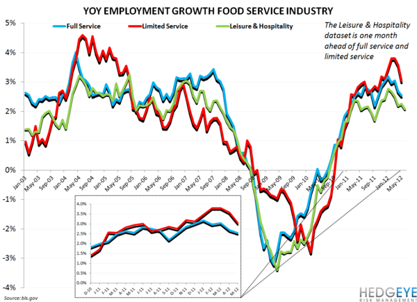 EMPLOYMENT DATA: NEAR-TERM POSITIVE FOR RESTAURANT STOCKS - restaurant employment