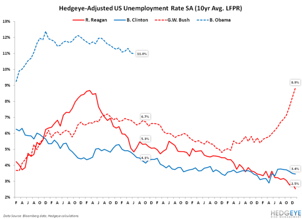Unemployment Chart of the Day - hedgeye unemploymentrate