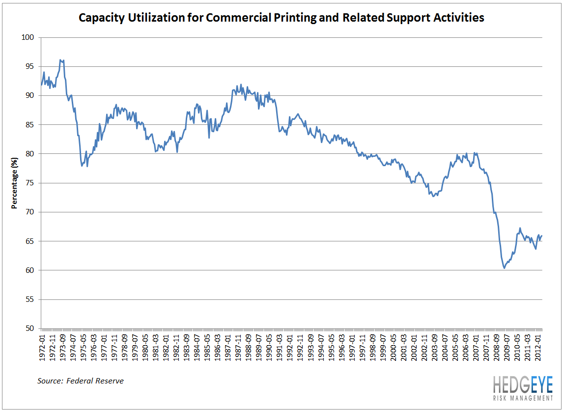 Industrial Indicator: Commercial Printing Short-Squeeze Amid Secular Decline - commercial printing capacity utilization