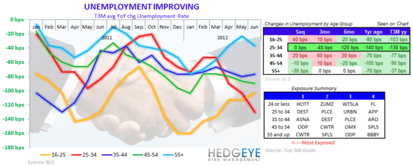HedgeyeRetail Visual: Unemployment: Who's to Benefit? - COTD