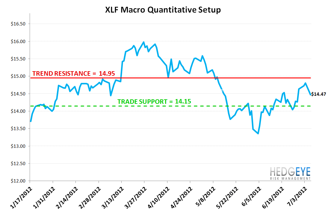 MONDAY MORNING RISK MONITOR: THE TAIL THAT WAGS THE DOG - XLF