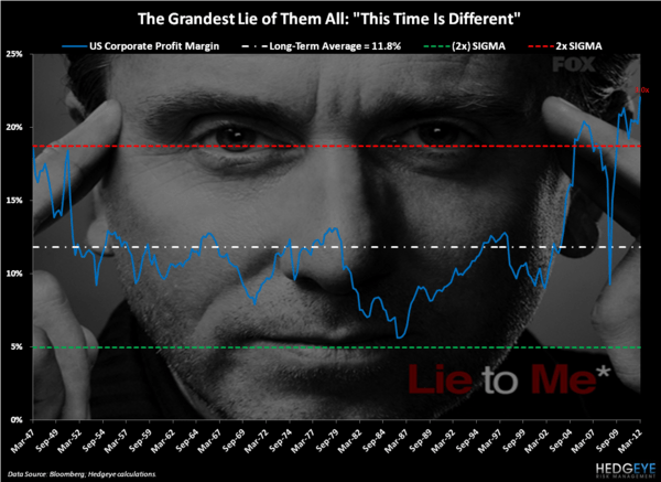 Lie To Us - Chart of the Day