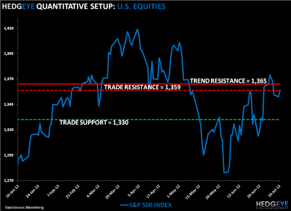 #BailoutBull: SP500 Levels, Refreshed  - SPX