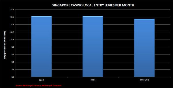CHART DU JOUR:  SINGAPORE LOCAL LEVIES - SS