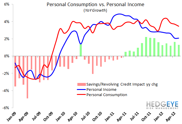 HedgeyeRetail Visual: Discretionary Accelerating - consumption vs income