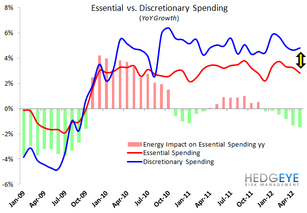 HedgeyeRetail Visual: Discretionary Accelerating - essential vs disc