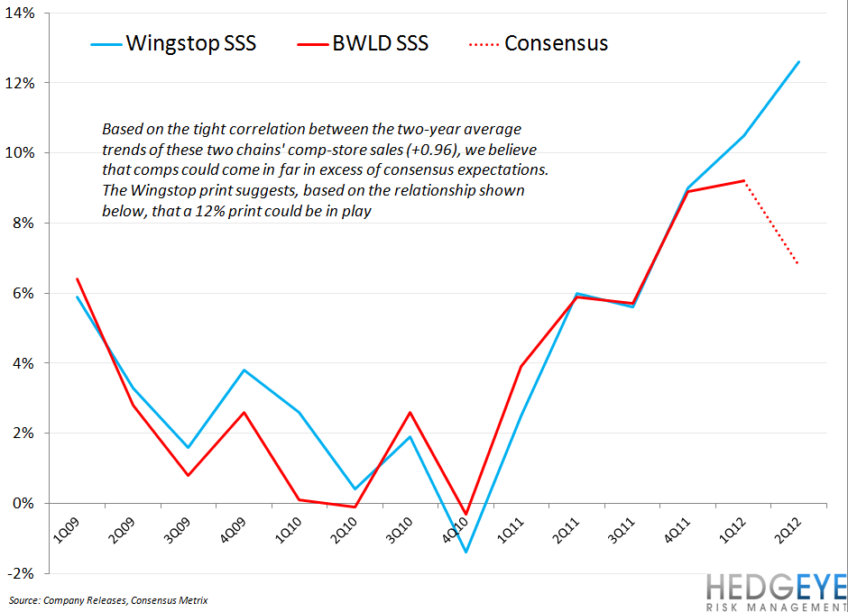 BWLD: WINGSTOP COMP POINTS TO UPSIDE SURPRISE - wingstop bwld