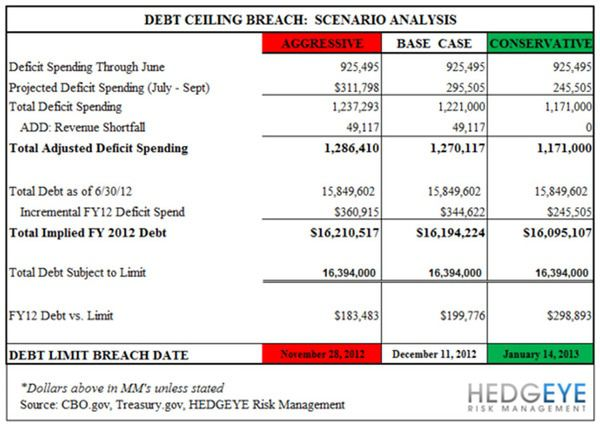 Debt Ceiling: Déjà Vu All Over Again? - chart2