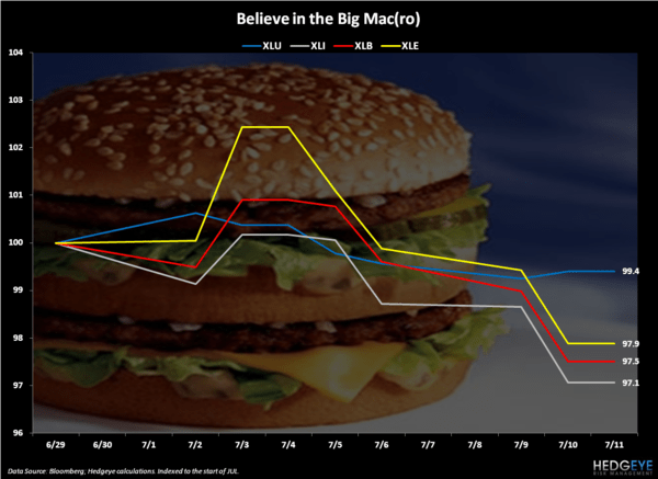 Big Mac - Chart of the Day