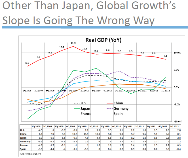 Notes From Our Q3 Macro Call - Q3MACRO Slide1