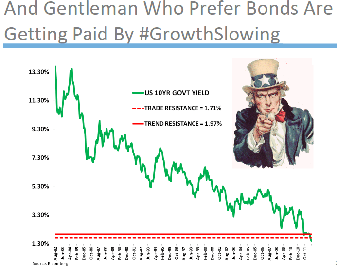 Notes From Our Q3 Macro Call - Q3MACRO Slide2