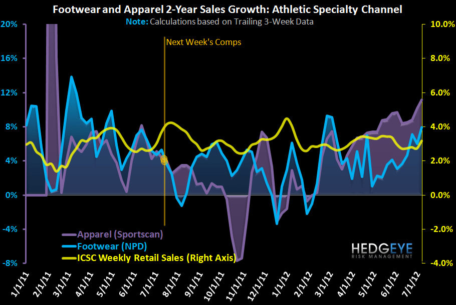 HedgeyeRetail Visual: Athletic FW & Apparel - Solid Start to July - FW app 2 yr