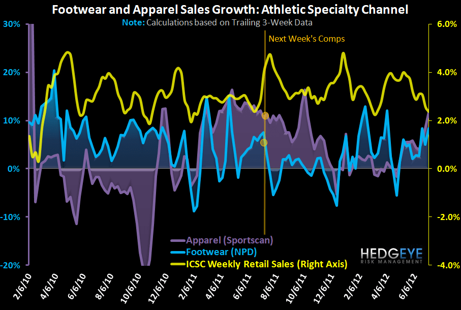 HedgeyeRetail Visual: Athletic FW & Apparel - Solid Start to July - Footwear and apparel 1 yr