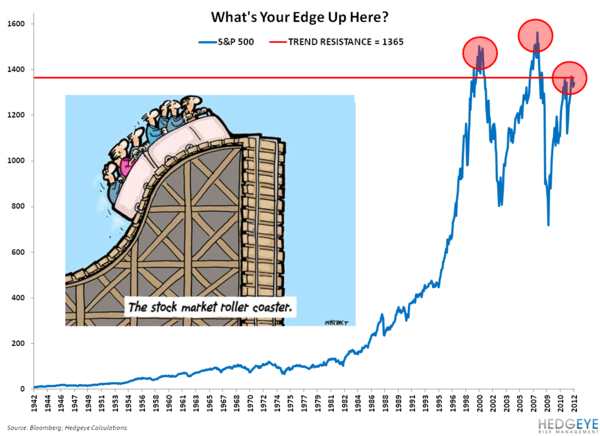 What's Your Edge? - Chart of the Day