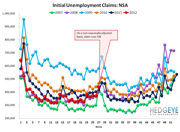 JOBLESS CLAIMS: BIG DISTORTIONS PAINT A BLEAK PICTURE FOR NEXT TWO WEEKS - NSA