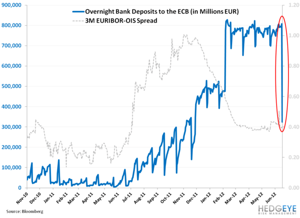 ECB Overnight Deposits Plummet! - aa. overnight